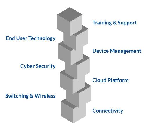 Your Cloud service and solutions image